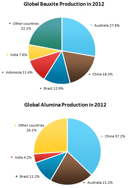 Bauxite and Alumina Market Review