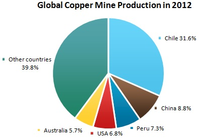 Copper Market Review