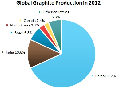 Graphite Market Review