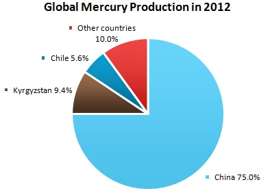 Global Mercury Production in 2012