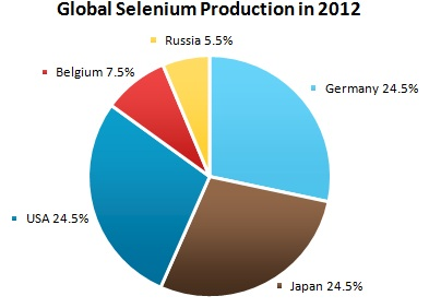 Selenium Market Review