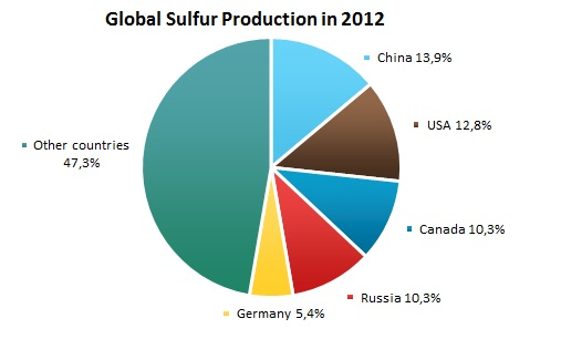 Sulfur Market Review