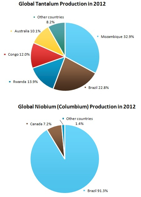 Tantalum and Niobium (Columbium) Market Review