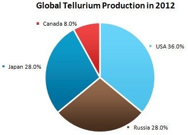 Tellurium Market Review