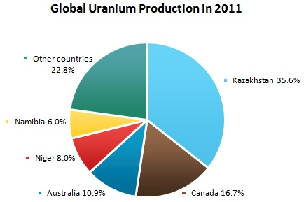 Uranium Market Review