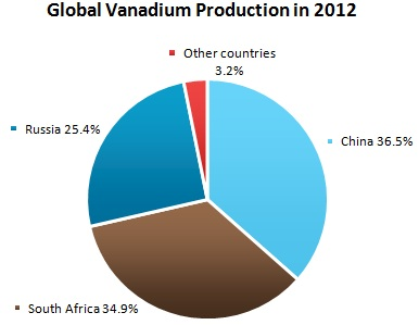 Vanadium Market Review
