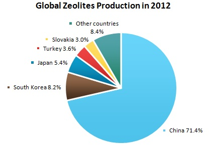 Zeolites Market Review