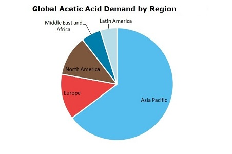 Acetic Acid (AcOH) Global Demand by Region