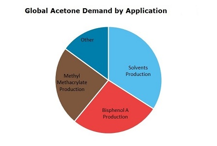Acetone Global Demand by Application