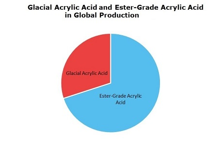 Acrylic Acid (Glacial and Extra-Grade) Production