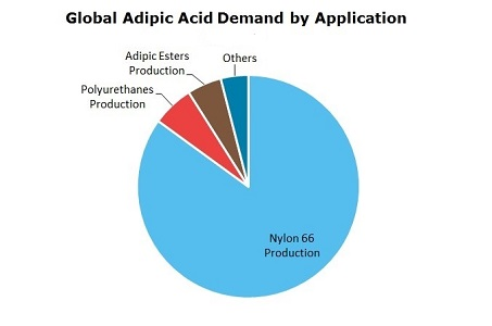 an overview of the use production and effects of adipic acid
