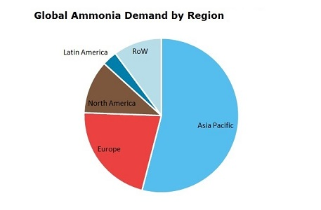 Ammonia Global Demand by Region