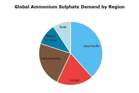 Ammonium Sulphate Global Demand by Region