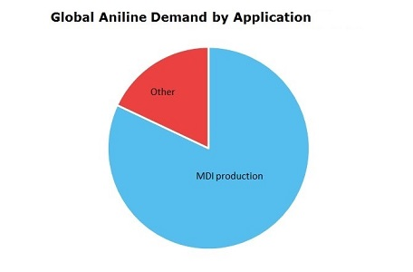 Aniline Global Demand by Application