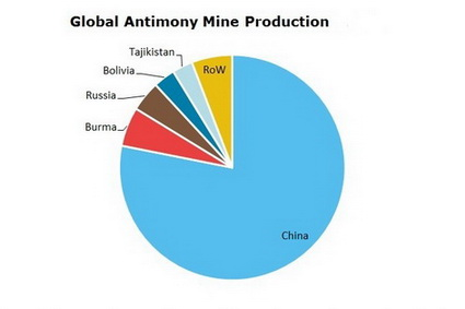 Antimony Global Mine Production
