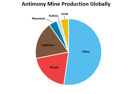 Antimony Mine Production Globally