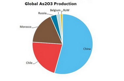 Arsenic Global Production