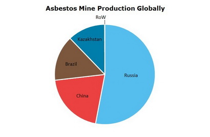 Asbestos Mine Production Globally
