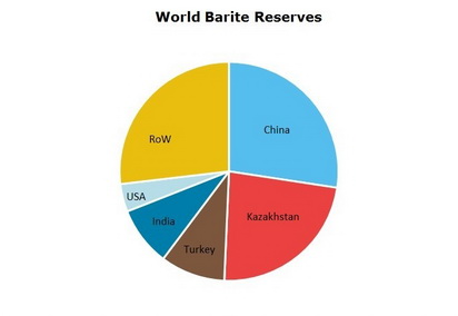 Barite World Reserves
