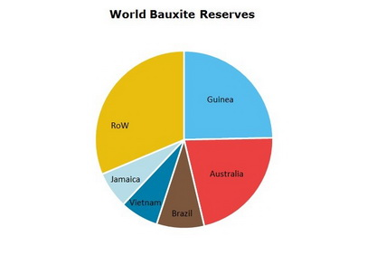 Bauxite World Reserves