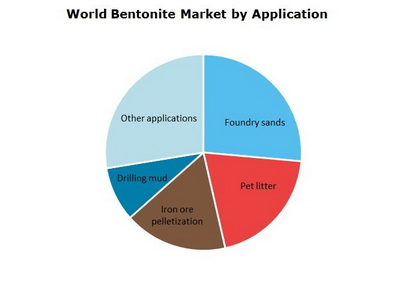 Bentonite World Market by Application
