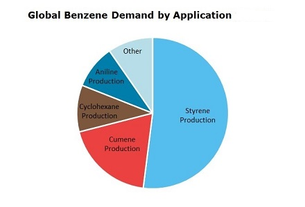 Benzene Global Demand by Application