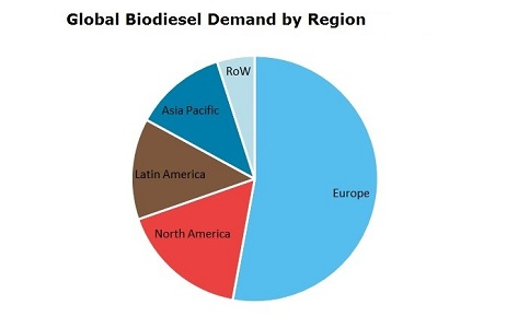 Biodiesel Global Demand by Region