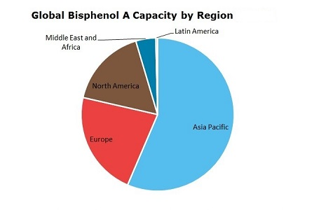 Bisphenol A (BPA) Global Capacity by Region