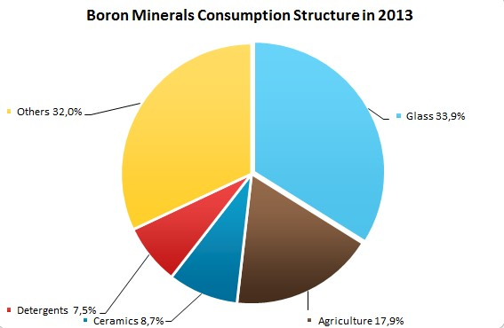 Boron Minerals Consumption Structure in 2013