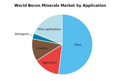 Boron Minerals World Market by Application