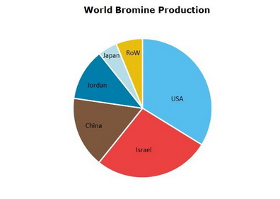 Bromine World Production