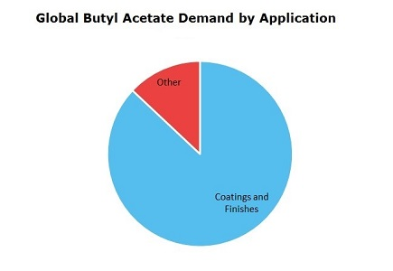 Butyl Acetate (BAC) Global Demand by Application