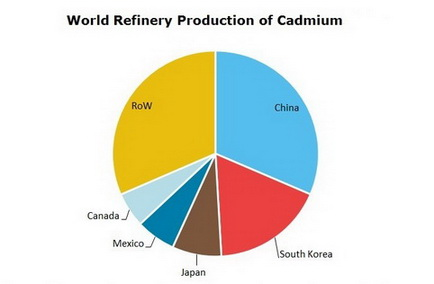 Cadmium World Refinary Production