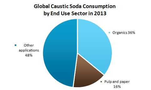 Global Caustic Soda Consumption By End Use Sector in 2013