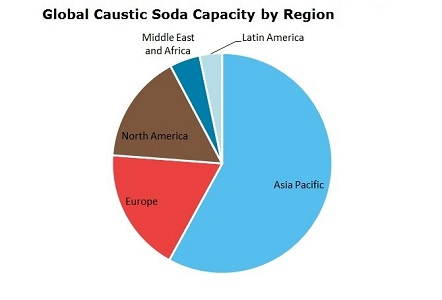 caustic soda production