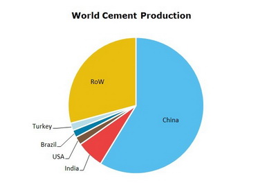 Cement World Production