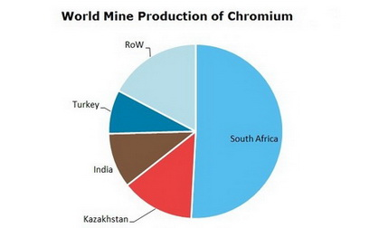 Chromium World Mine Production