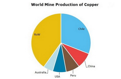 Copper World Mine Production