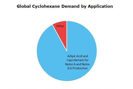 Cyclohexane (CX) Global Demand by Application