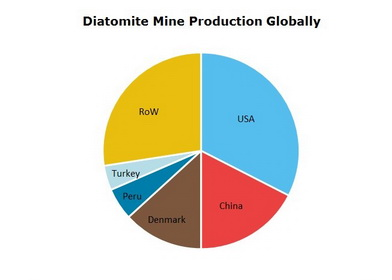 Diatomite Mine Production Globally