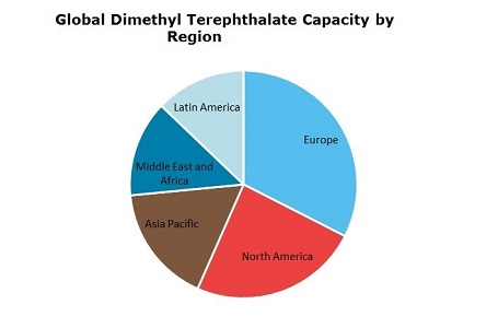 Dimethyl Terephthalate (DMT): 2019 World Market Outlook and