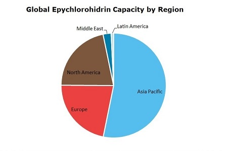 Epichlorohydrin (ECH) Global Capacity by Region