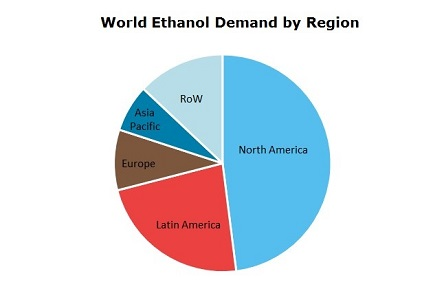 Ethanol (EtOH) World Demand by Region