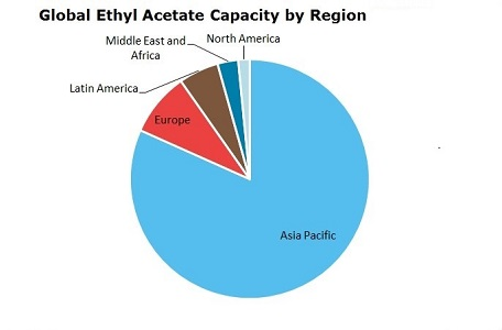 Ethyl Acetate (ETAC) Global Capacity by Region