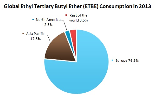 Global Ethyl Tertiary Butyl Ether (ETBE) Consumption in 2013