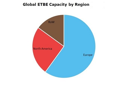 Ethyl Tertiary Butyl Ether (ETBE) Global Capacity by Region
