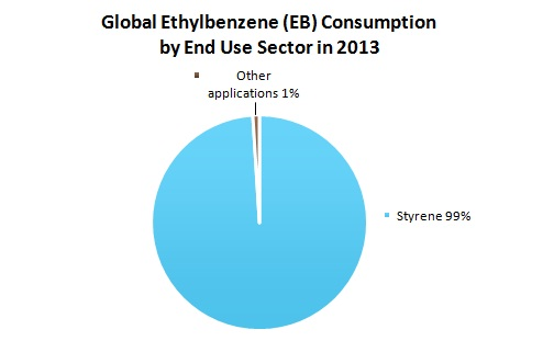 Global Ethylbenzene (EB) Consumption by End Use Sector in 2013