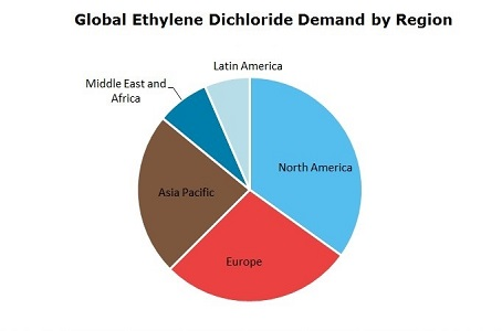 Ethylene Dichloride (EDC) Global Demand by Region