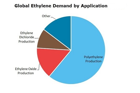 Ethylene (ET) Global Demand by Application