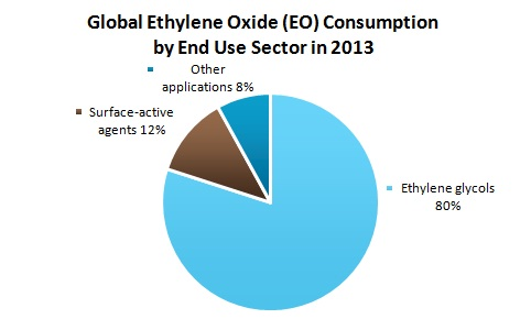 Global Ethylene Oxide (EO) Consumption by End Use Sector in 2013